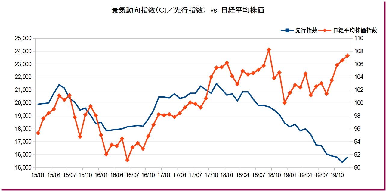景気動向指数(CI/先行指標) vs 日経平均株価指数