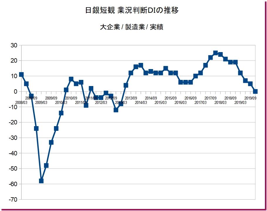 日銀短観 業況判断DIの推移(大企業・製造業・実績)