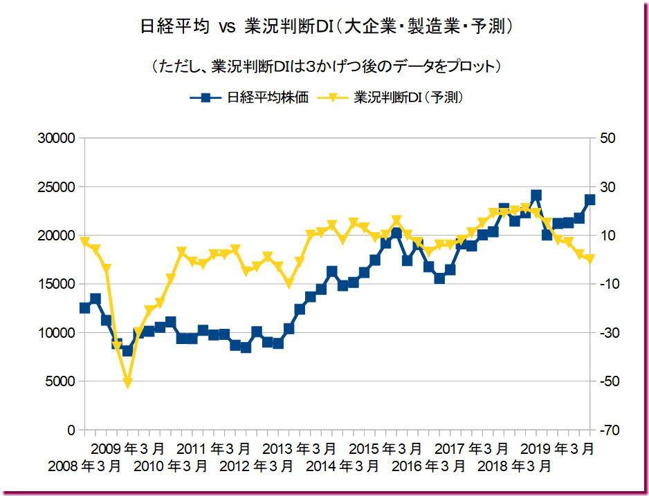 業況判断DI(大企業・製造業・予測) vs 日経平均