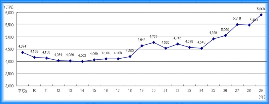 首都圏マンション平均価格の推移